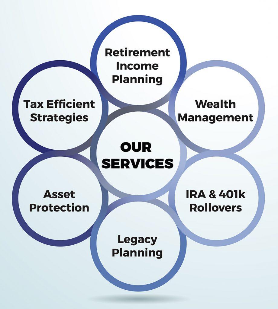 detroit retirement help