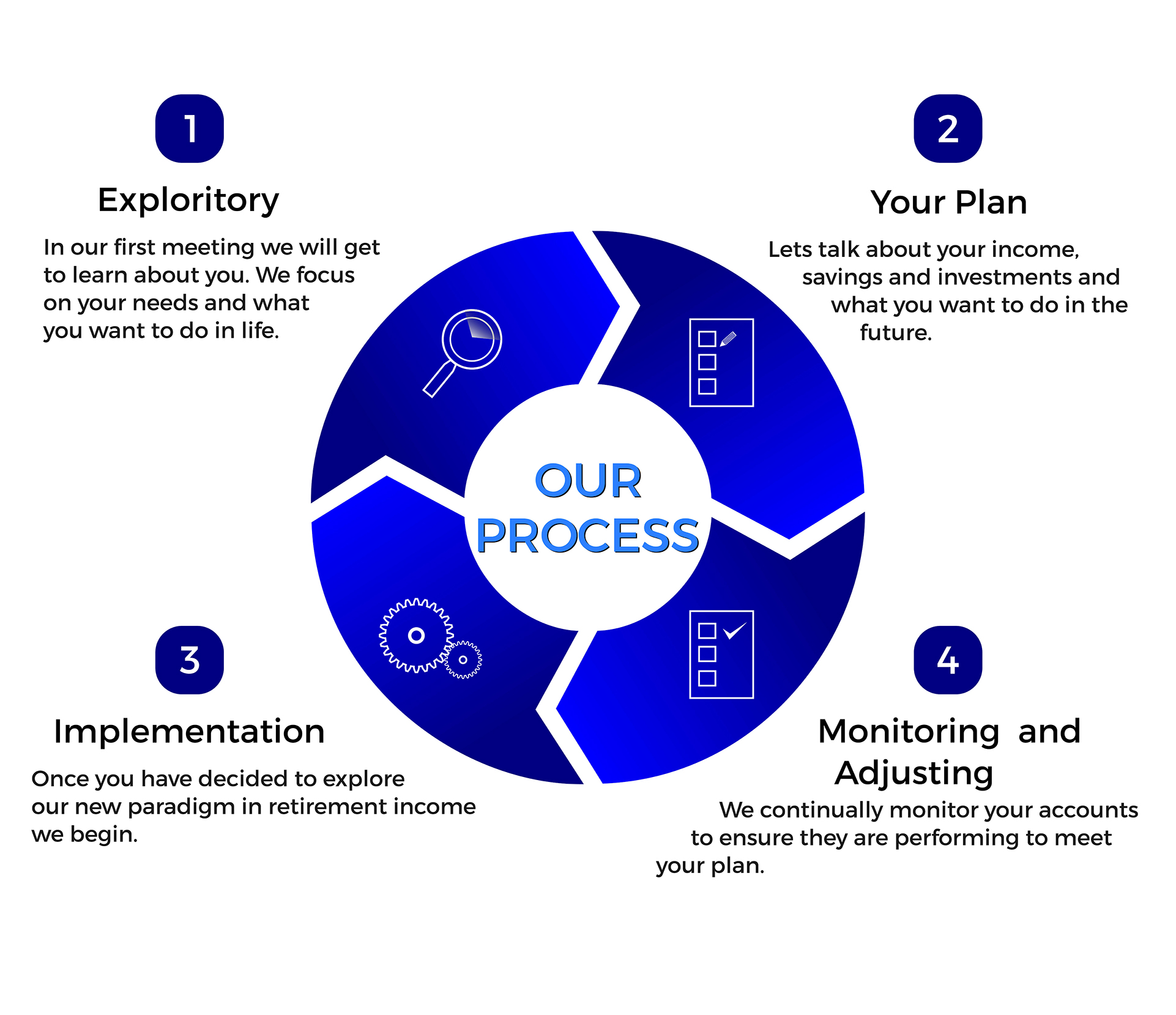 our investment process