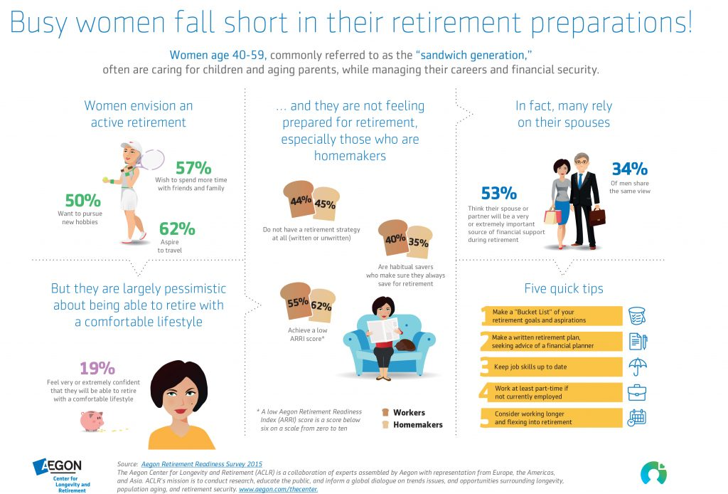 Why Women are Falling Short in Retirement - CKS Summit Group